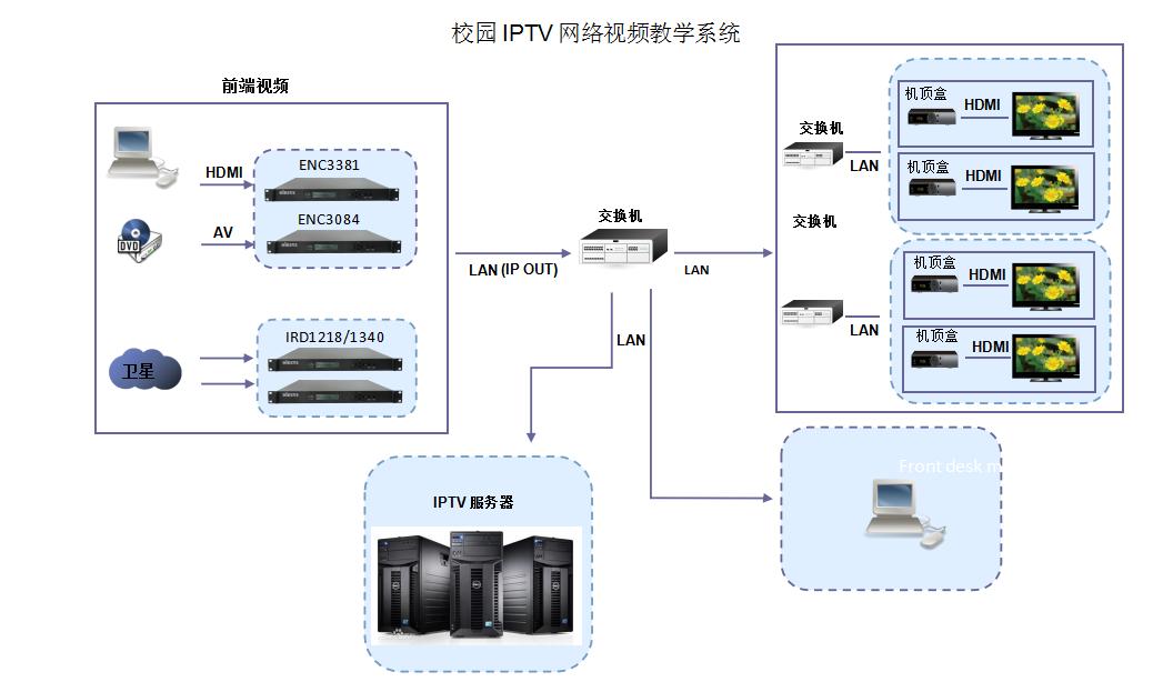 校園IPTV.png